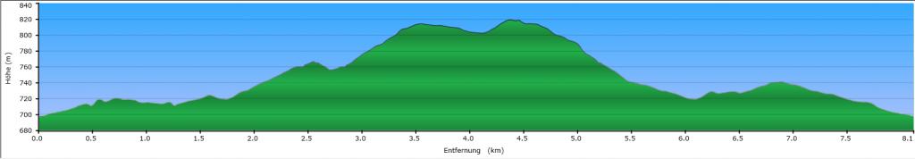 0_Rickenbach-Final-Skating